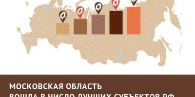 МФЦ Московской области – лучшие в стране